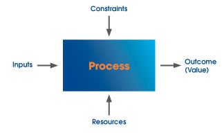 Improve your process